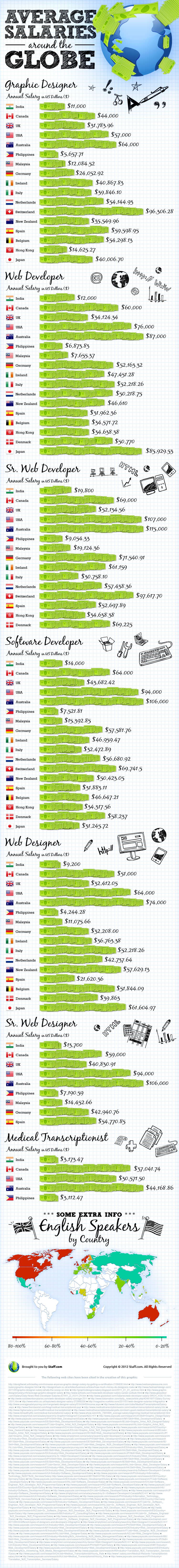 infographic-average-salaries-around-the-globe